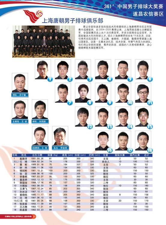 浙江万丰奥特男子排球俱乐部队员介绍:   上海唐朝男子排球高清图片